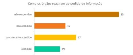 Quase metade dos principais órgãos públicos brasileiros descumprem a Lei de Acesso à Informação
