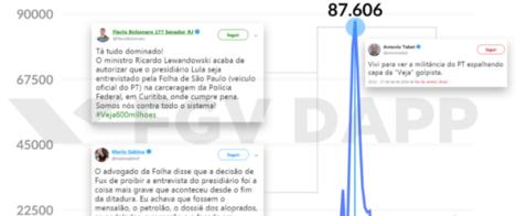 Críticas à cobertura da imprensa movimentam quase um milhão de tuítes nos últimos dias da eleição